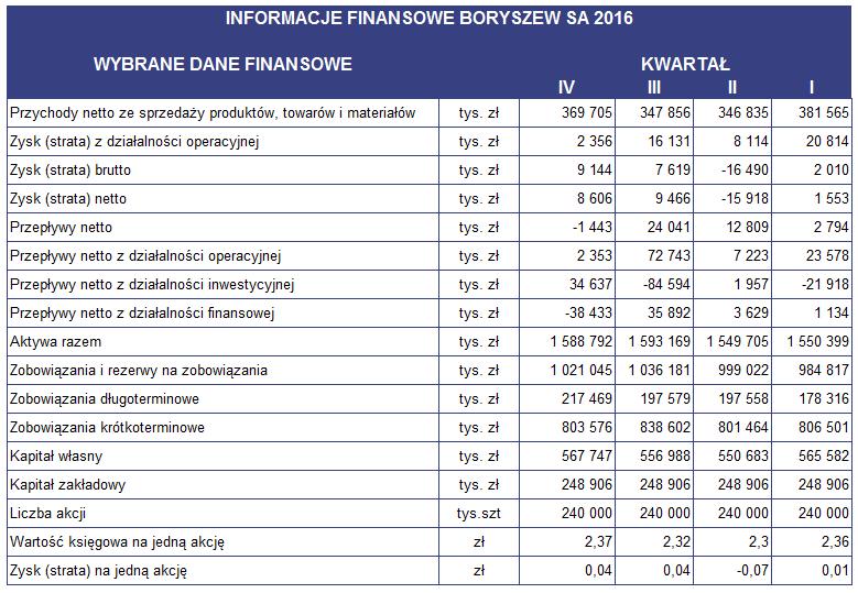 Informacje_finansowe_BRS_2016.PNG