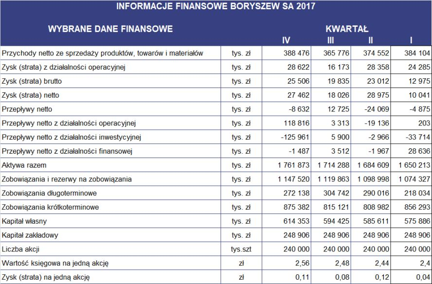 Wyniki_finansowe_BRS_4Q