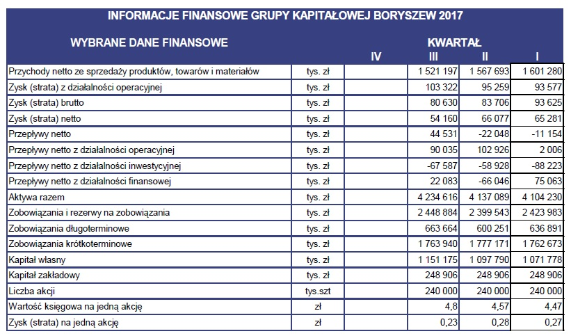 Wyniki_finansowe_GK_Boryszew_3Q.jpg