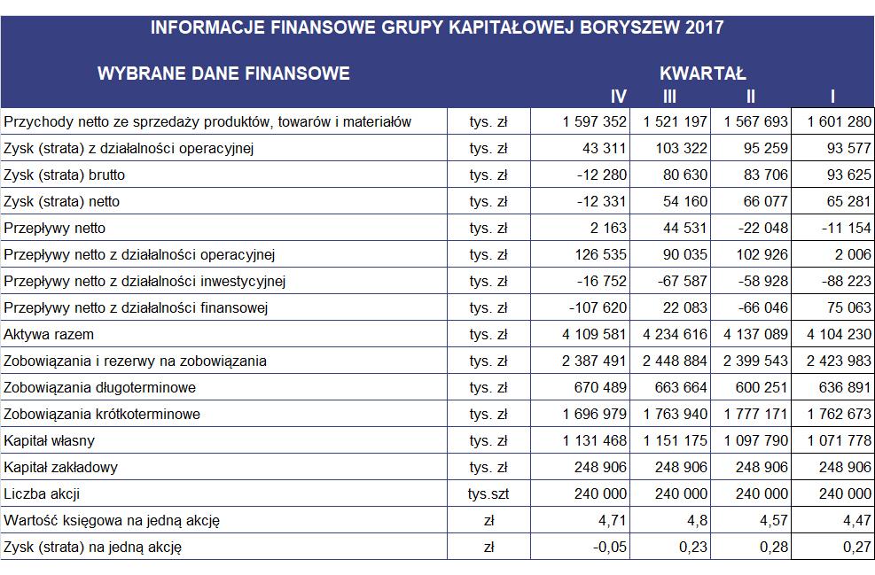 Wyniki_finansowe_GK_Boryszew_4Q.jpg