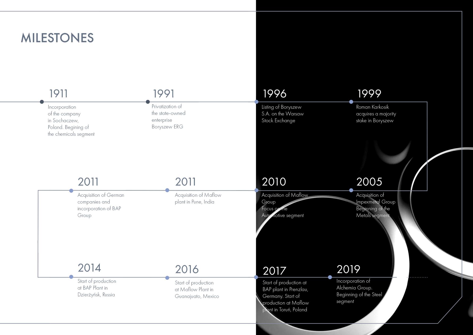 milestones-p4